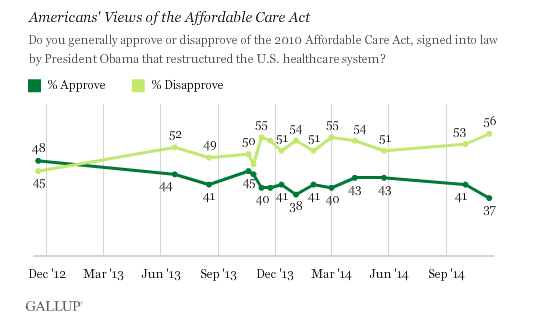 obamacare-gallup-approval