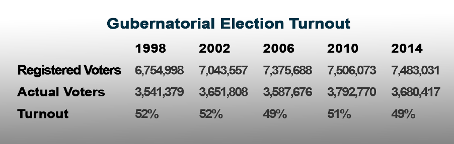 GovElectionNumbers