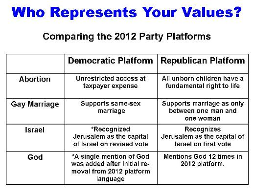 Party-Platforms-2012