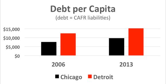 Detroit-Debt-per-Capita