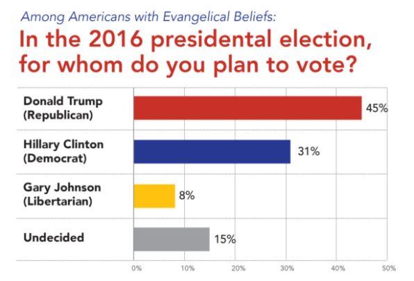 evan-voter-overview